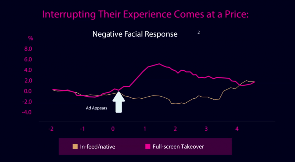 Facial response measurements and consumer behaviour indicate brands should avoid interruptions