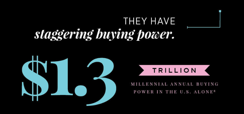 The buying power of Millennials
