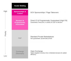 Hierarchy of high to low priority methods in media planning